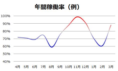 年間稼働率(例)